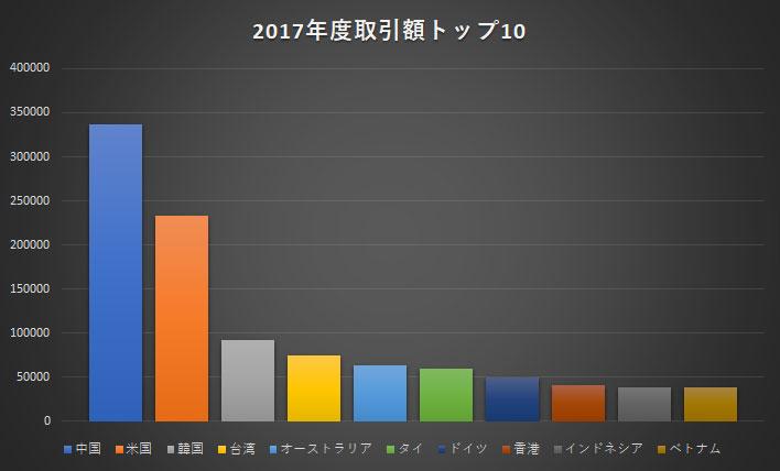 2017年度貿易相手国上位10カ国