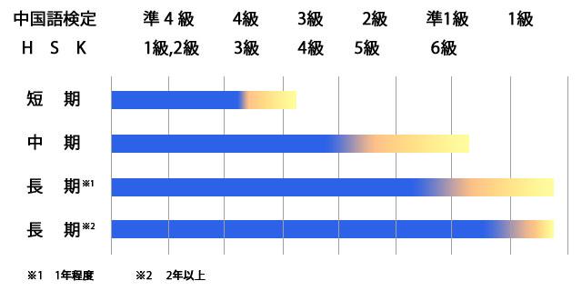 中国留学でどのぐらい中国語は伸びるのか