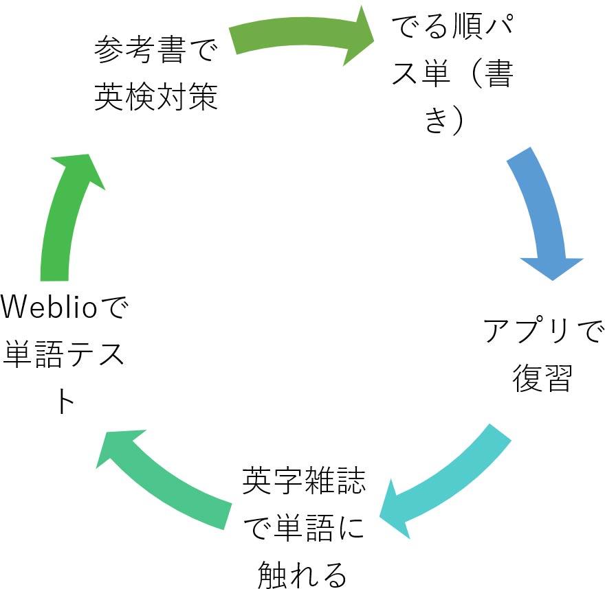 英検1級語彙