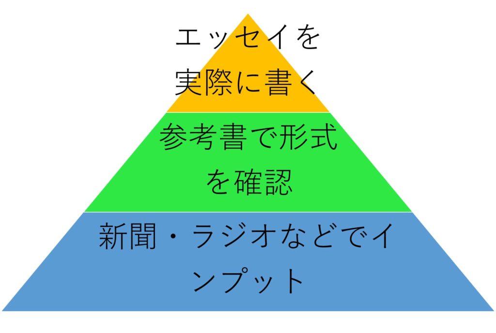 英検1級エッセイ