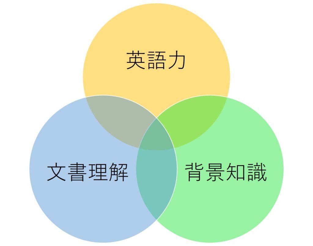 英検1級長文読解