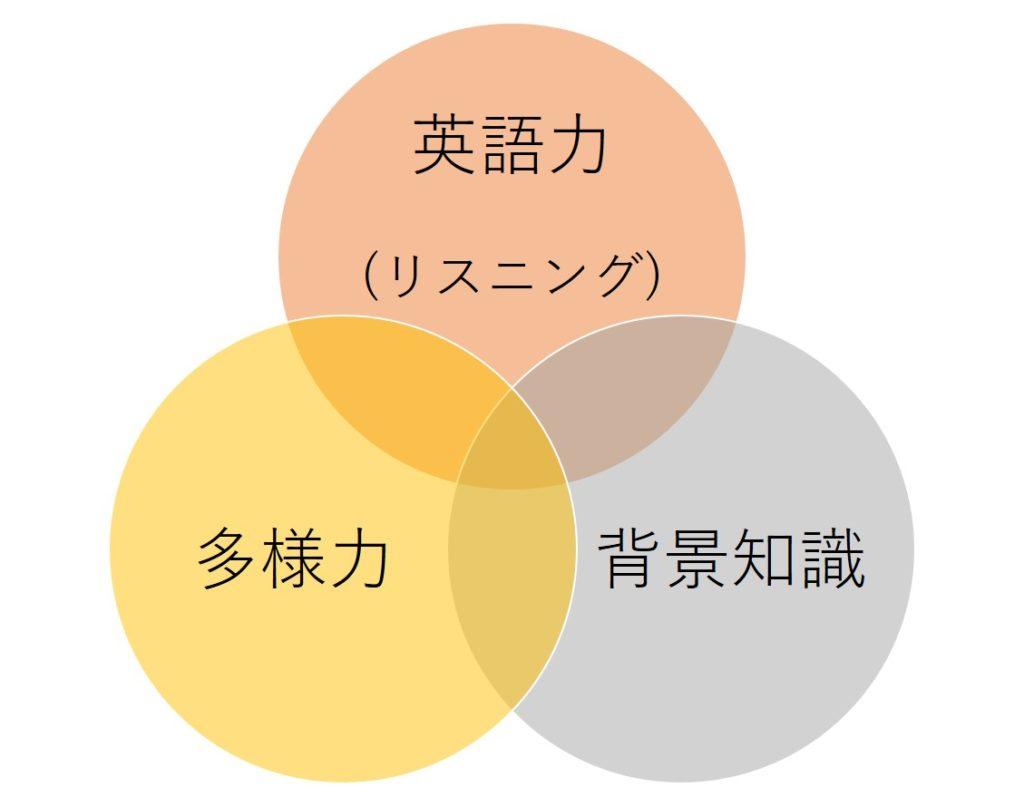 英検1級リスニング